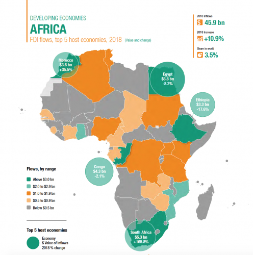 The State Of Foreign Direct Investments In Africa New African Magazine